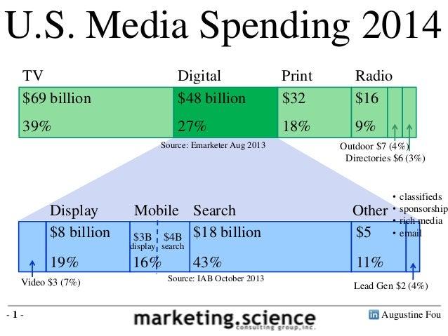 Augustine Fou- 1 - U.S. Media Spending 2014 TV Digital Print Radio Outdoor $7 (4%) Directories $6 (3%) $69 billion 39% $48...