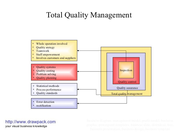 total quality management gurus