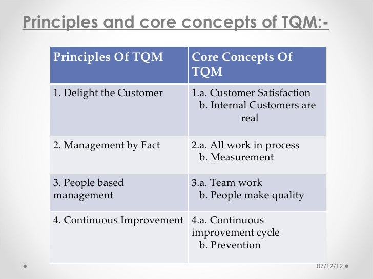 7 important principles of total quality management Total quality management is a much broader concept than just controlling the quality of the product itself total quality management is the coordination of efforts directed at improving customer satisfaction, increasing employee participation, strengthening supplier partnerships, and facilitating an organizational atmosphere of continuous quality improvement.