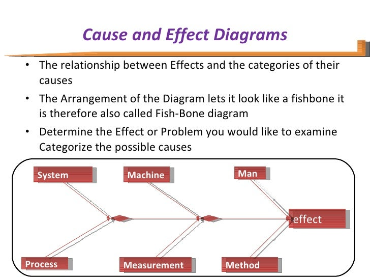 Cause and Effect Diagrams <ul><li>The relationship between Effects and the categories of their causes </li></ul><ul><li>Th...