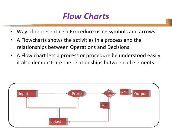 Flow Charts <ul><li>Way of representing a Procedure using symbols and arrows  </li></ul><ul><li>A Flowcharts shows the act...