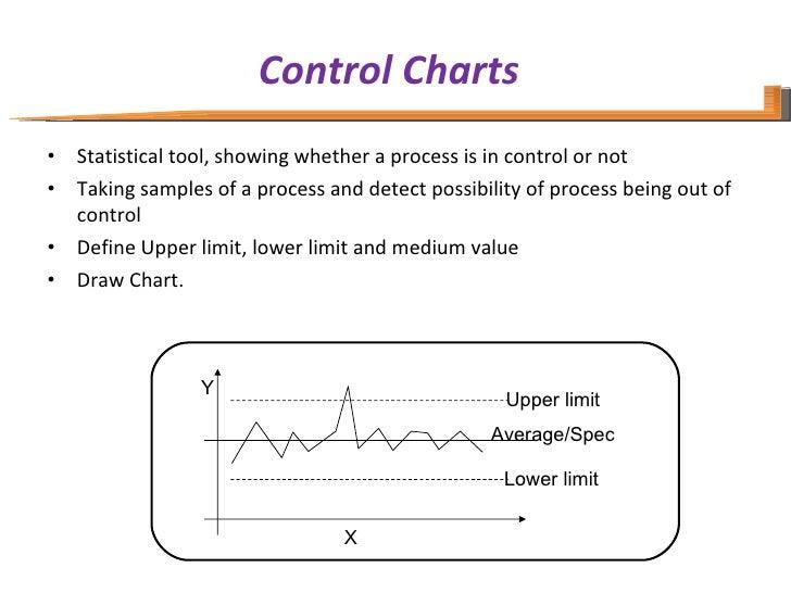 Control Charts <ul><li>Statistical tool, showing whether a process is in control or not </li></ul><ul><li>Taking samples o...