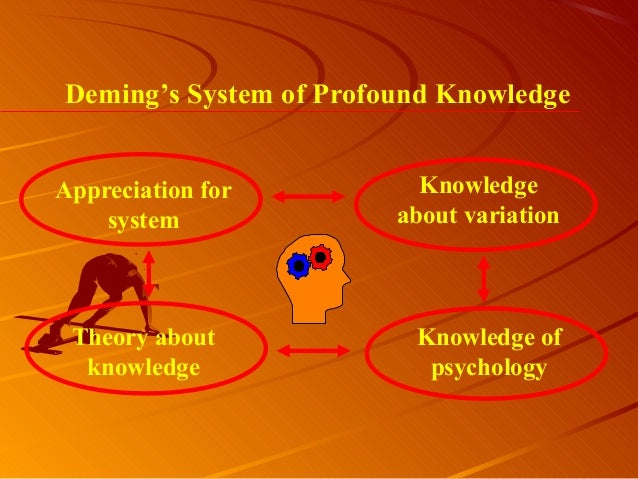 Deming's System of Profound KnowledgeAppreciation forsystemKnowledgeabout variationTheory aboutknowledgeKnowledge ofpsycho...