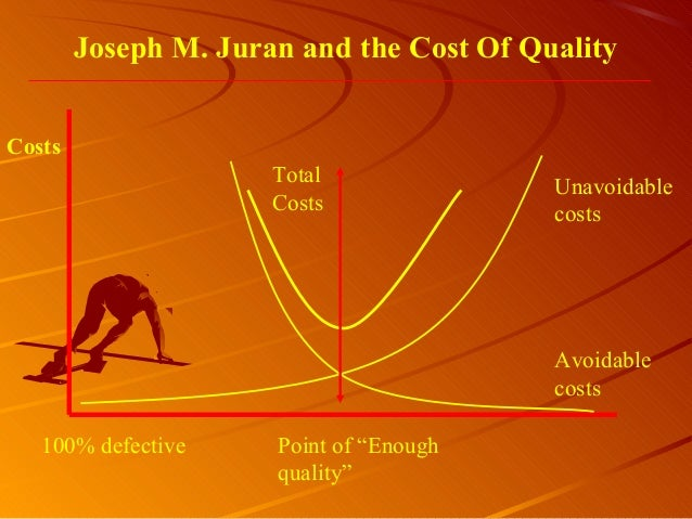 """Joseph M. Juran and the Cost Of Quality100% defective Point of """"Enoughquality""""TotalCostsUnavoidablecostsAvoidablecostsCosts"""