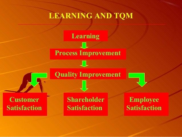 LearningLEARNING AND TQMProcess ImprovementQuality ImprovementCustomerSatisfactionShareholderSatisfactionEmployeeSatisfact...