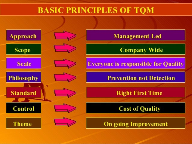 BASIC PRINCIPLES OF TQMApproach Management LedScope Company WideScale Everyone is responsible for QualityPhilosophy Preven...