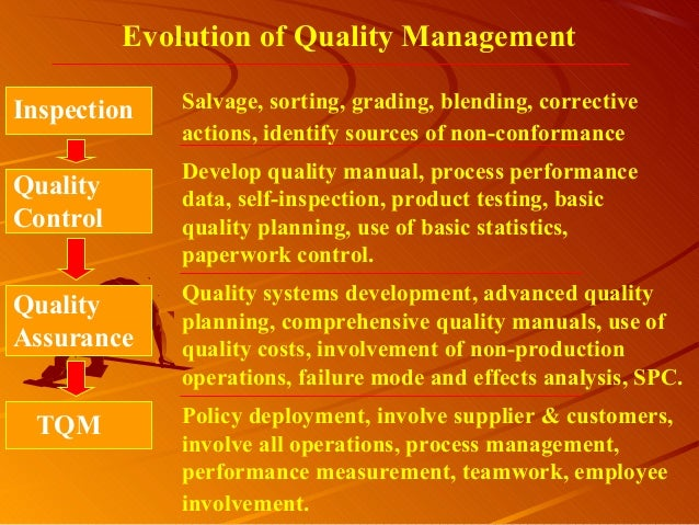 Evolution of Quality ManagementInspectionQualityControlQualityAssuranceTQMSalvage, sorting, grading, blending, correctivea...