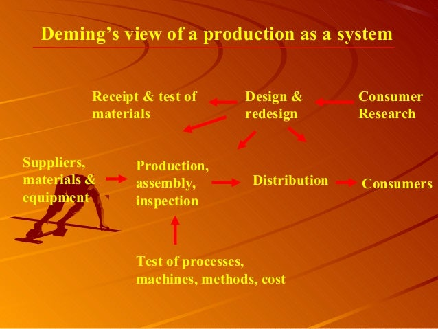 Deming's view of a production as a systemConsumerResearchDesign &redesignReceipt & test ofmaterialsSuppliers,materials &eq...