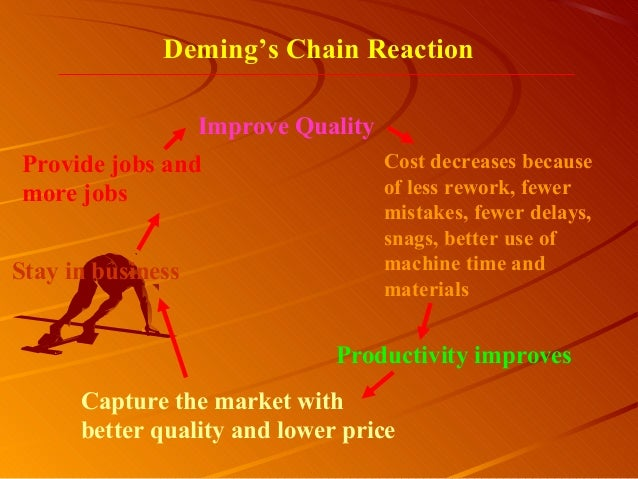 Improve QualityProductivity improvesProvide jobs andmore jobsDeming's Chain ReactionCost decreases becauseof less rework, ...