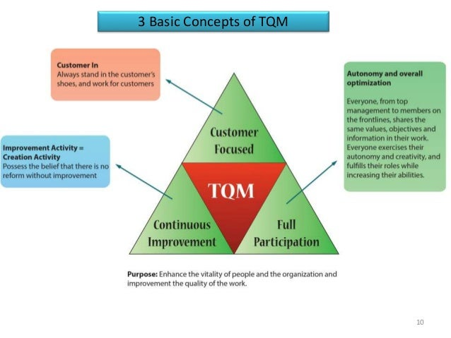 total quality management tqm in hospitality Sample of total quality management difficulties with understanding of the real meaning of the total quality management the number of hospitality.