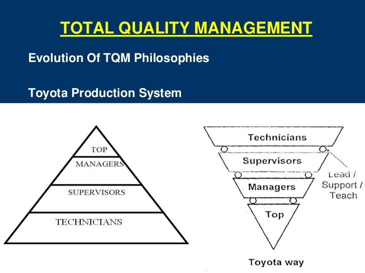 toyota total quality management In this work the total quality management (tqm) and kaizen philosophies   japanese companies such as toyota and canon have written for a total of 60 to  70.