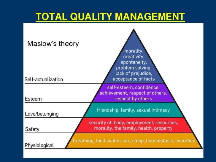 TOTAL QUALITY MANAGEMENTMaslow's theory