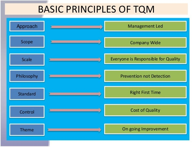 thesis on total quality management in education