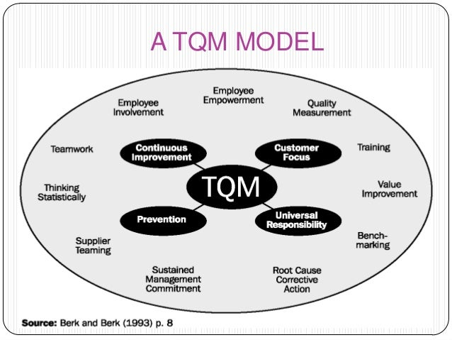 elements of tqm essay Written by: jean scheid edited by: michele mcdonough updated: 5/25/2011 ford motor company total quality management or tqm practices started in.