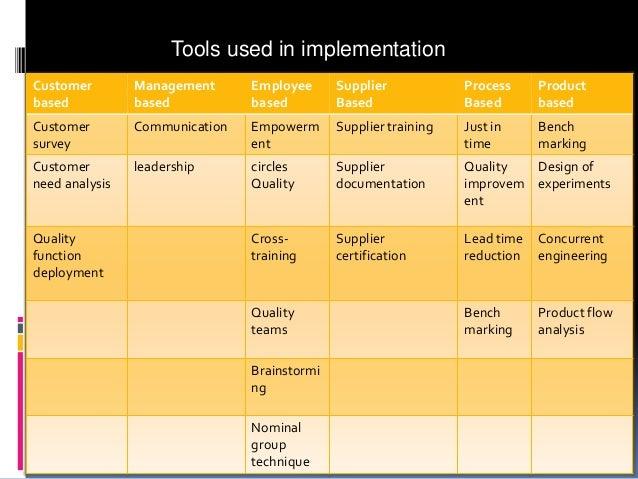 Tools used in implementation Customer based  Management based  Employee based  Supplier Based  Process Based  Product base...
