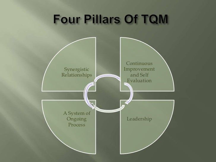 total quality management  tqm  anil mishra