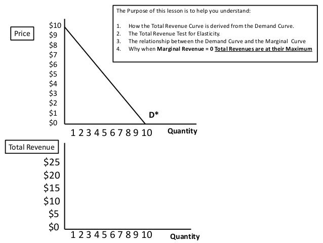 Demand Curve Marginal Revenue Curve Total Revenue Curve And The Tot