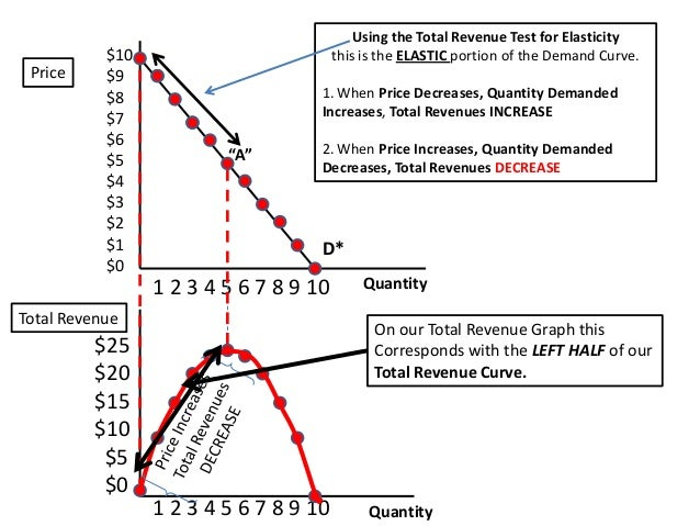 Demand Curve Marginal Revenue Curve Total Revenue Curve And The Tot