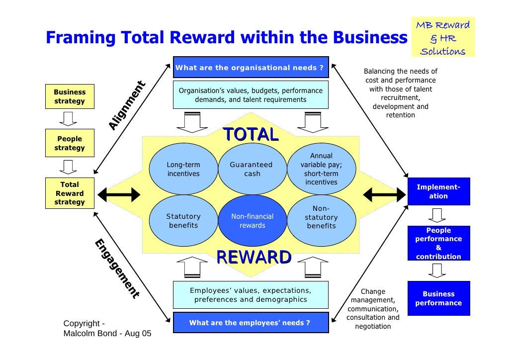 describe three components of a total rewards package Components of compensation - part ii in the previous article (part i) we looked at some of the components of compensation that are paid out to employees and the way in which these components are fixed by hr managers and companies.