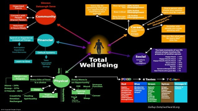 Gallup Data/wellworld.org 2013 Copyright Deepak Chopra
