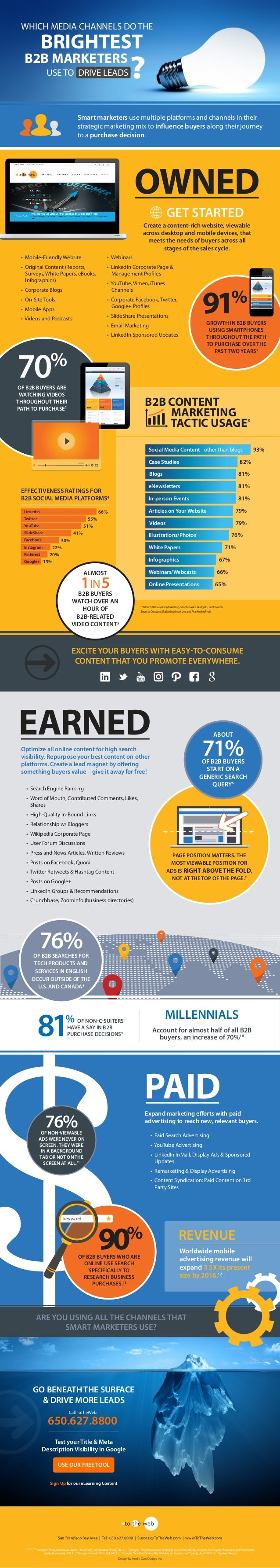EARNED • Search Engine Ranking • Word of Mouth, Contributed Comments, Likes, Shares • High-Quality In-Bound Links • Relati...