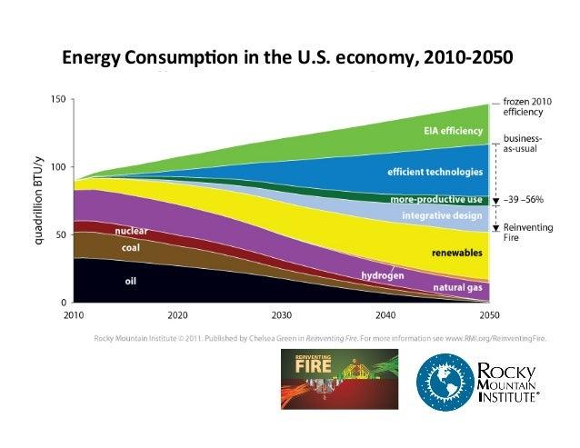 Understanding Energy: FAQ