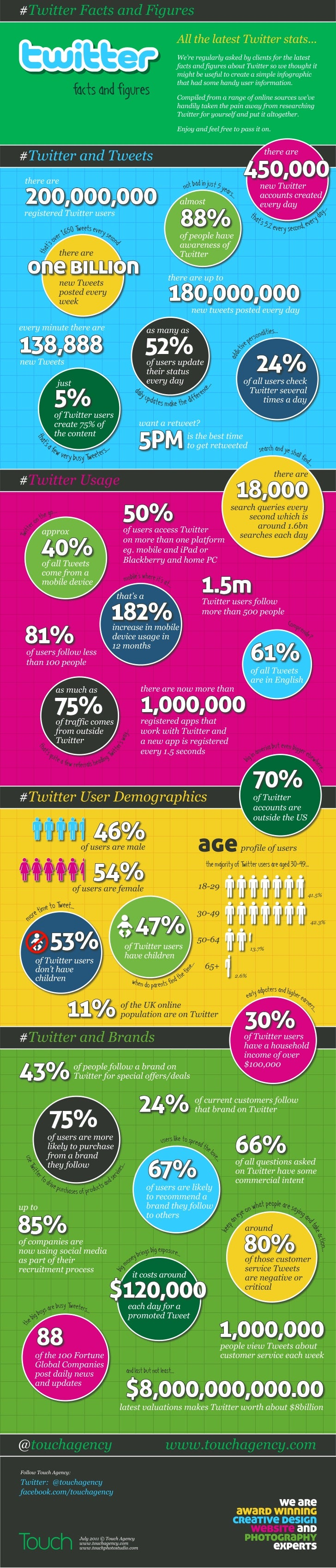 Infografía Twitter Facts and Figures (Touch Agency) - SEP11
