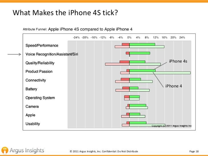 What Makes the iPhone 4S tick?                                                                               iPhone 4s    ...