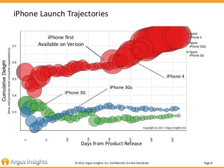 iPhone Launch Trajectories          iPhone first      Available on Verizon                                                ...