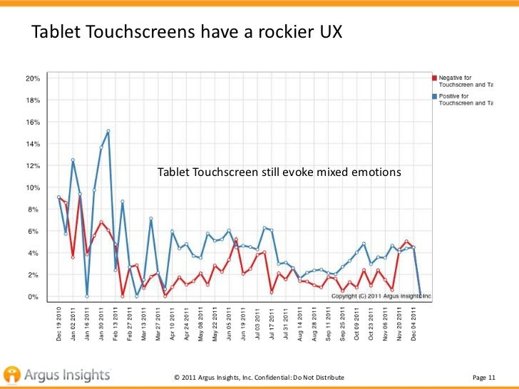 Tablet Touchscreens have a rockier UX               Tablet Touchscreen still evoke mixed emotions                  © 2011 ...