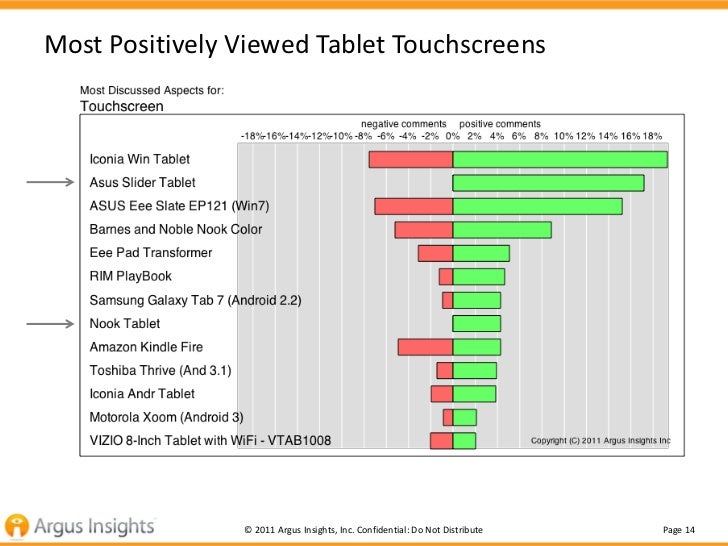 Most Positively Viewed Tablet Touchscreens                © 2011 Argus Insights, Inc. Confidential: Do Not Distribute   Pa...