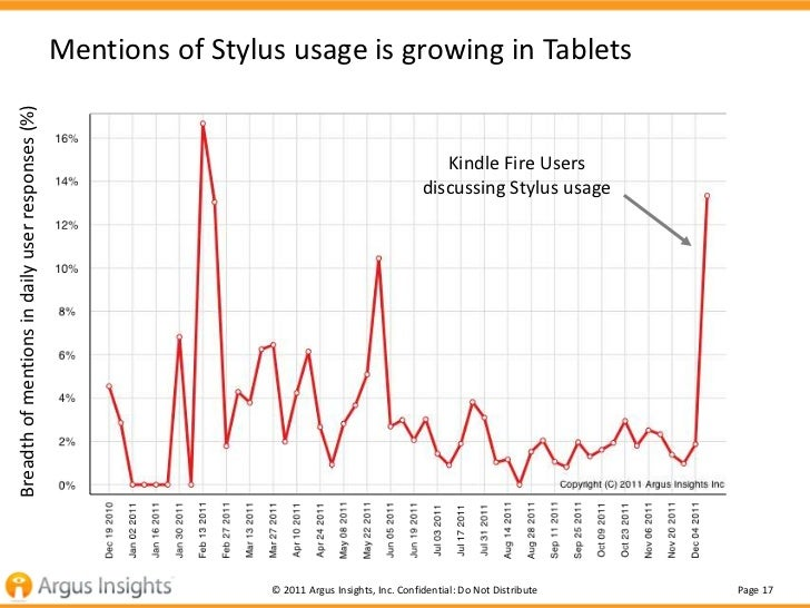 Mentions of Stylus usage is growing in TabletsBreadth of mentions in daily user responses (%)                             ...