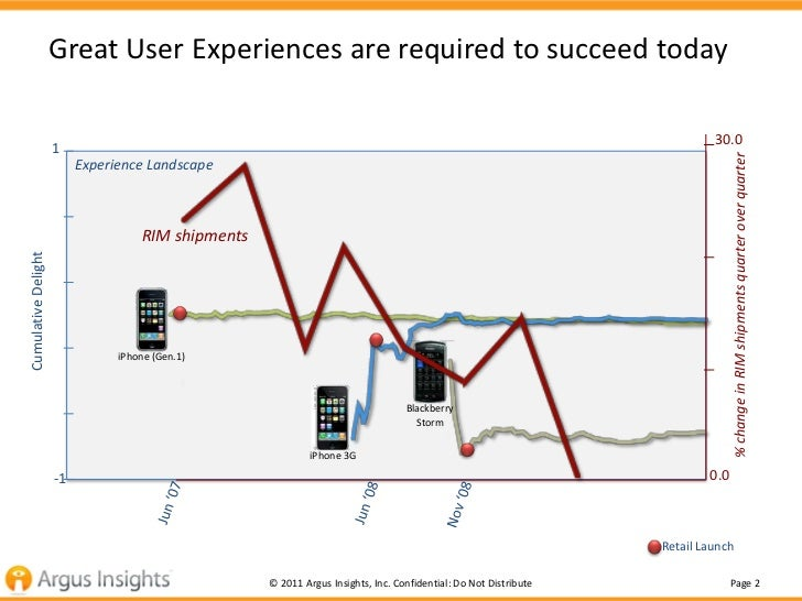 Great User Experiences are required to succeed today                                                                      ...