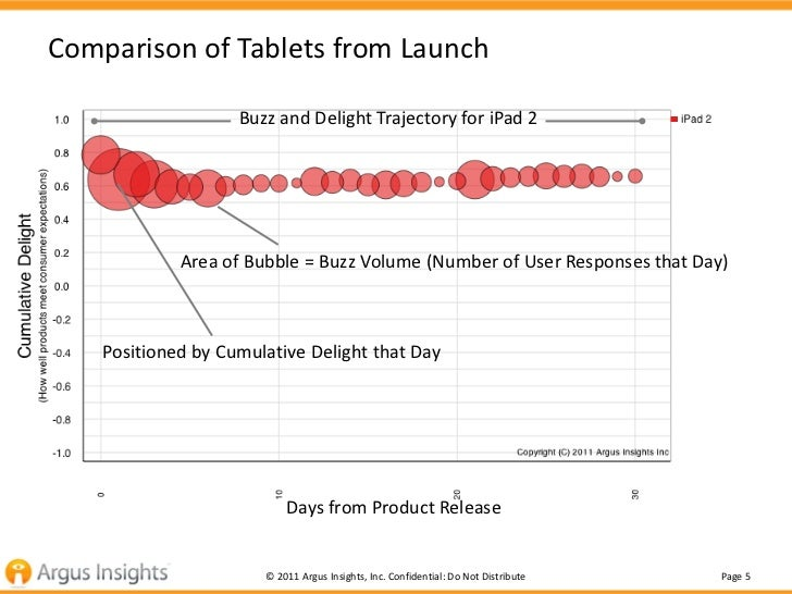 Comparison of Tablets from Launch                    Buzz and Delight Trajectory for iPad 2             Area of Bubble = B...