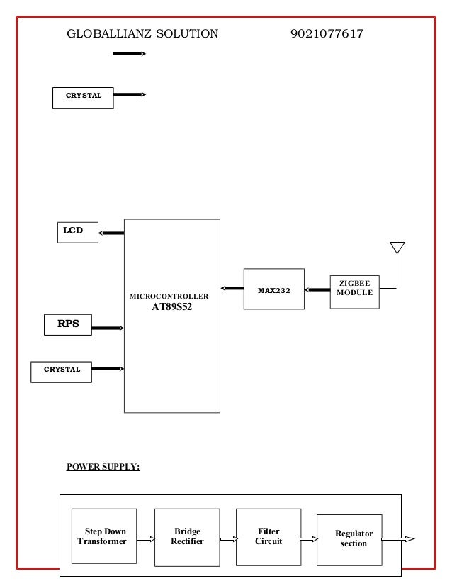 Touch panel based modern restaurants atomization using zigbee technol block diagram max232 touch panel zigbee module microcontroller at89s52 rps 2 ccuart Choice Image