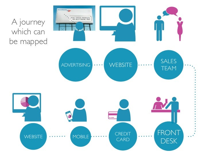Touchpoint Dashboard The Customer Journey Mapping Tool