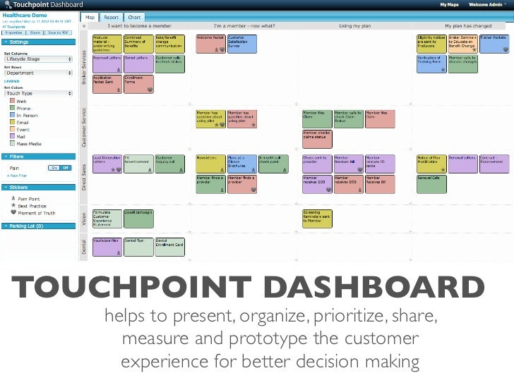 Touchpoint Dashboard The Customer Journey Mapping Tool - Customer dashboard template