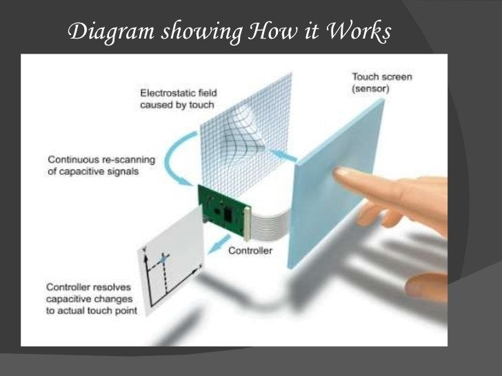 Diagram showing How it Works