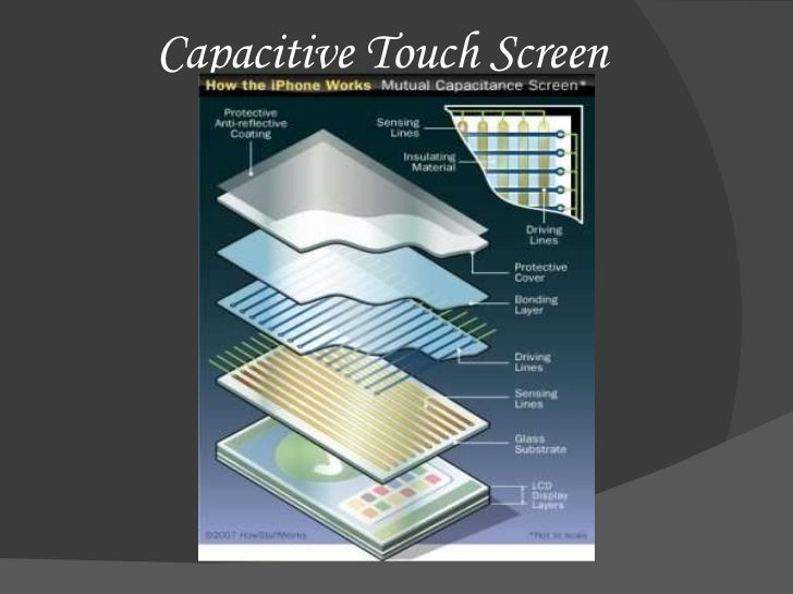 Image result for capacitive touch screen