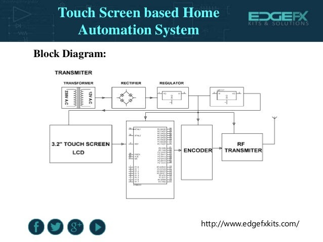Project on home automation using touch screen