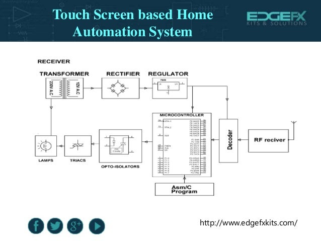 Block Diagram Touch Screen Based Home Automation System 7
