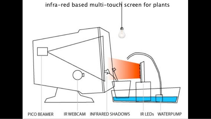 infra-red based multi-touch screen for plants                                                18