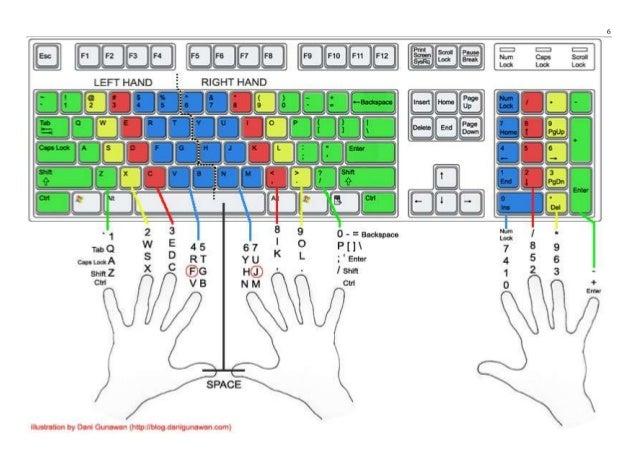 Keyboard Worksheet Tecnologialinstante – Typing Worksheets