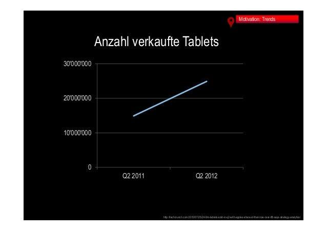 Tour d'horizon Mobile Computing: Vom Hype zum Werkzeug - Mobile Computing im Arbeitsalltag Slide 3