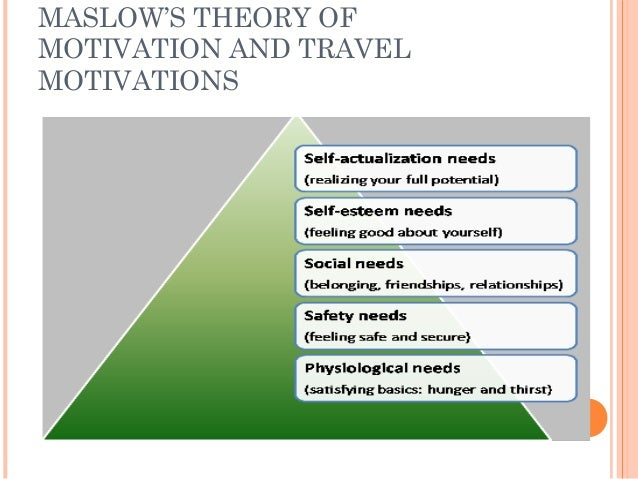 What Is the Maslow Theory of Motivation?
