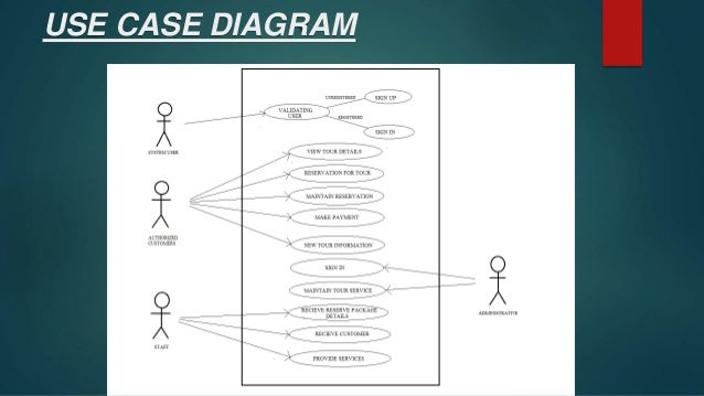 Tour and travel management system data flow diagram 9 ccuart Gallery