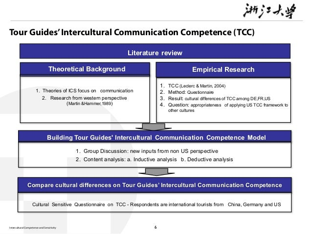 eTwinning for intercultural communication