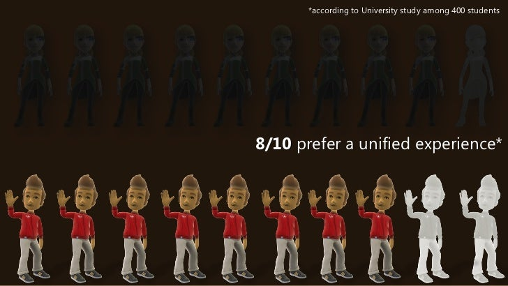 *according to University study among 400 students8/10 prefer a unified experience*