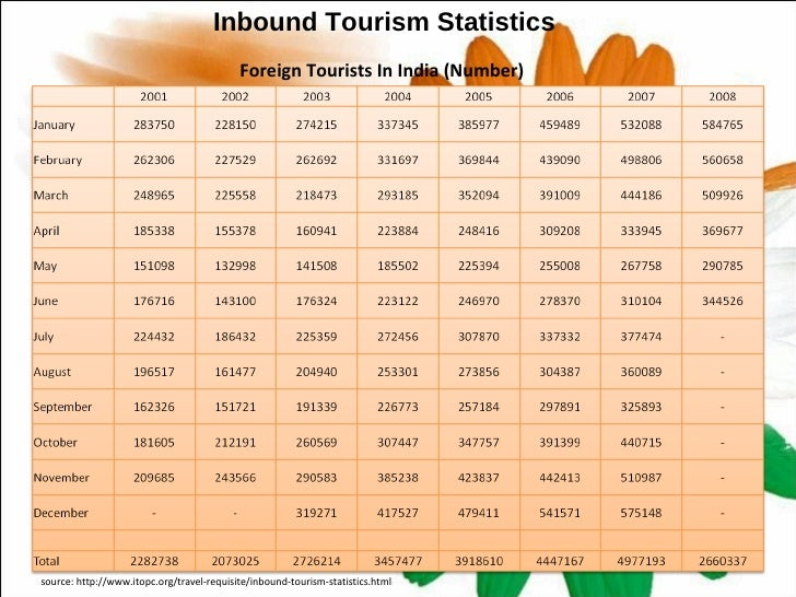 indian tourism statistics 10 11 Demographic characteristics of tourists who visited south africa in 2015  9 729  10 098 11 575 12 496 13 796 15 155 15 092 15 052  121 883 (5,7%)  australia, 99 205 (4,6%) china, 84 691 (3,9%) india, 78 385 (3,7%.