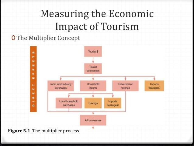 economical impacts of tourism Tourism management impacts - learn tourism management starting from introduction, types, terminology, factors affecting, demand, motivation factors of the tourists.